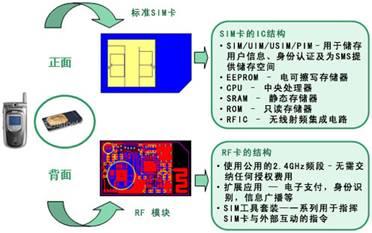 RF-USIM卡结构