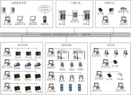 手机一卡通整体网络结构图