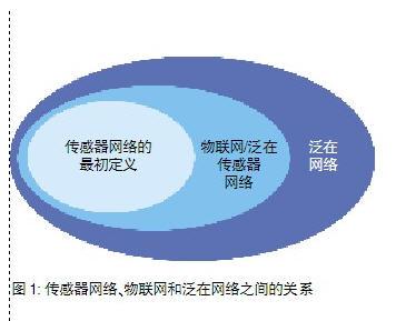 传感器网络、物联网和泛在网络之间的关系