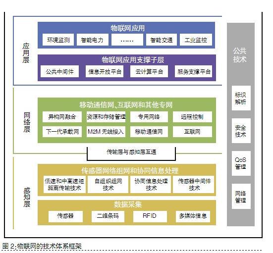 物联网的技术体系框架