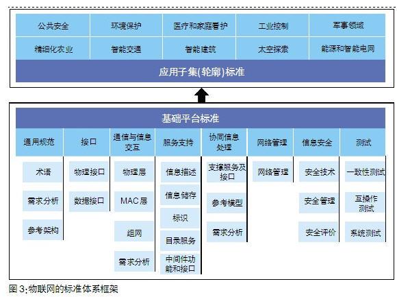 物联网的标准体系框架