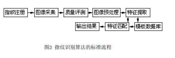 指纹识别算法的标准流程图