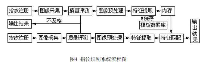 指纹识别系统流程图