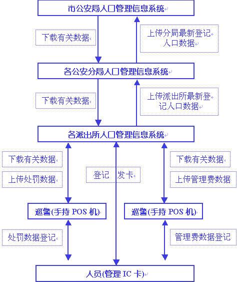 二代身份证识别稽查系统数据流程示意图