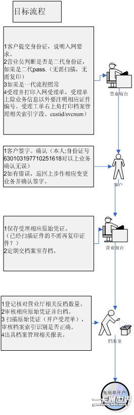 使用第二代身份证阅读器系统后的业务流程