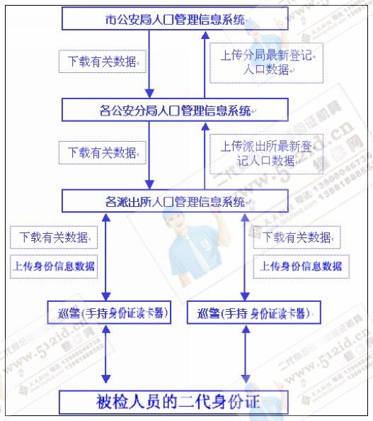 警用手持式二代身份证阅读验证机系统结构图