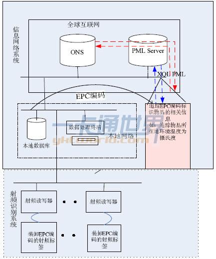 EPC 物联网系统的组成