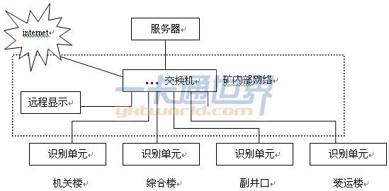 榆林榆树湾煤矿立式虹膜识别考勤系统图
