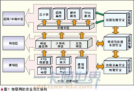 物联网的安全层次结构
