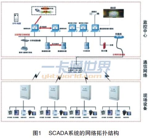 SCADA系统的网络拓扑结构
