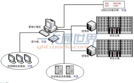 泽祥科技IC卡智能控电系统结构