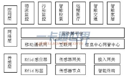 物联网体系架构
