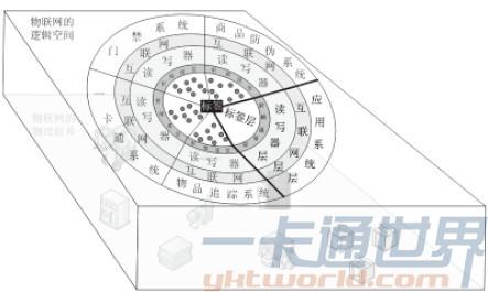 基于RFID的物联网系统