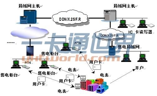 IC卡预付费电表管理系统方案组成及结构图