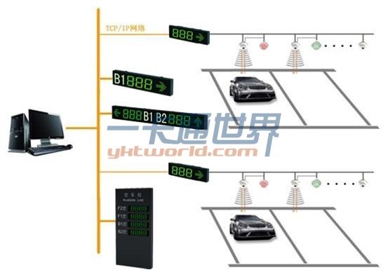 车位引导系统架构