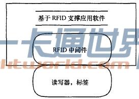 RFID应用软件的层次