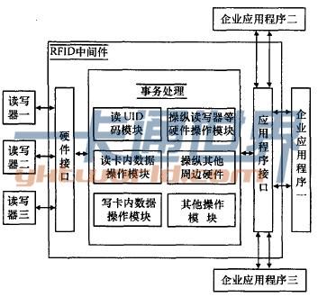 RFID体系架构