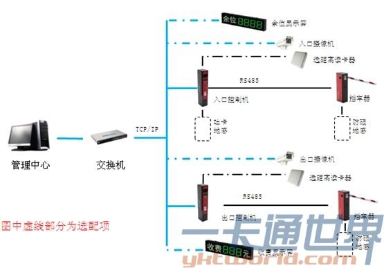 立方智能停车场系统架构图