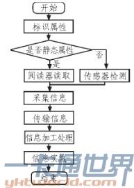物联网数据流程图