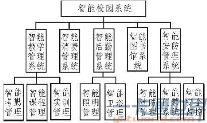 智慧校园系统总体结构图