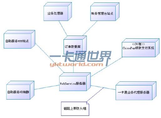 校园金融网络支付平台部署结构图