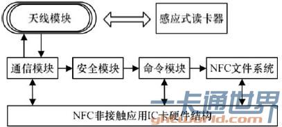 NFC非接触应用系统模型