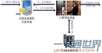 手机门禁系统实现过程