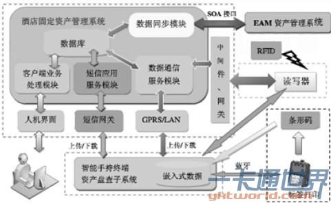 面向酒店固定资产管理的物联网应用模式框架图