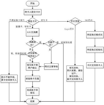 广东省内公交卡升级路线