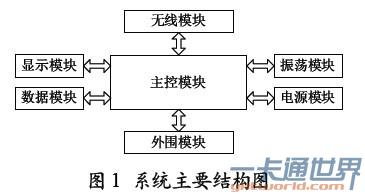 物联网的环境监测系统结构