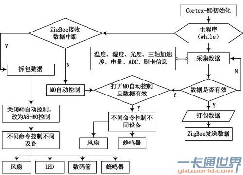 数据采集终端软件设计流程图