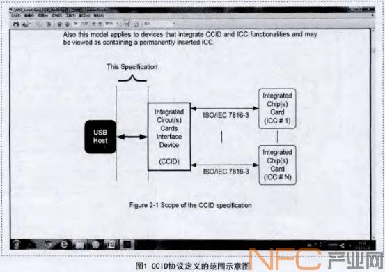 CCID协议定义的范围