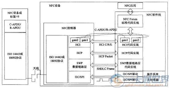 NFC设备工作原理