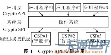 Crypto API 实际应用