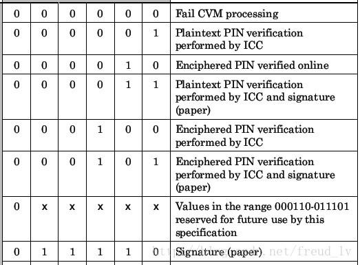 图2. EMV中CVM的字节9位6-1
