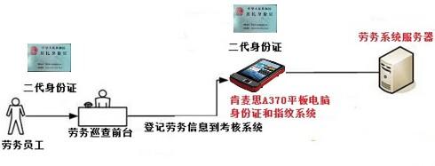 肯麦思身份证指纹平板用于工地劳工管理