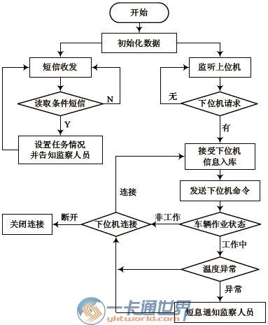 软件运行流程图