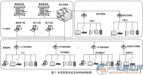 水泥智能发运系统的结构框图