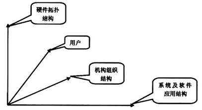 校园一卡通多维度体系架构模型示意图
