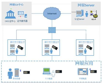 无线蓝牙USBKey金融行业应用技术方案