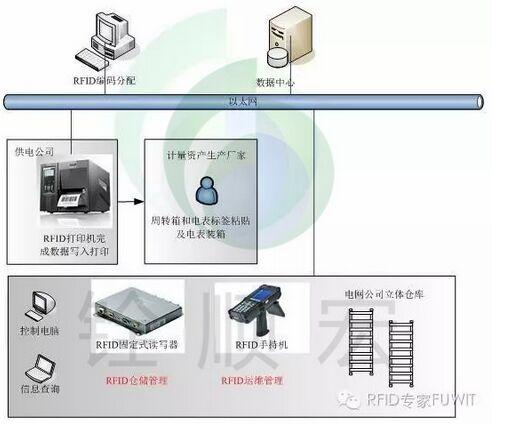 电力计能表仓储管理系统解决方案