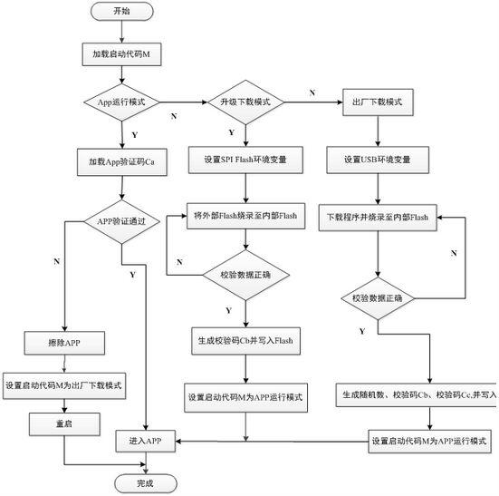 一卡通APP升级流程原理图