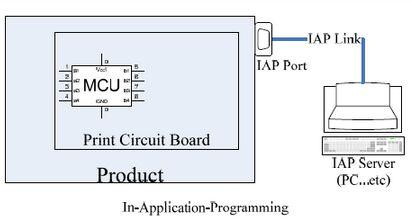 IAP在线升级流程模块调用示意图