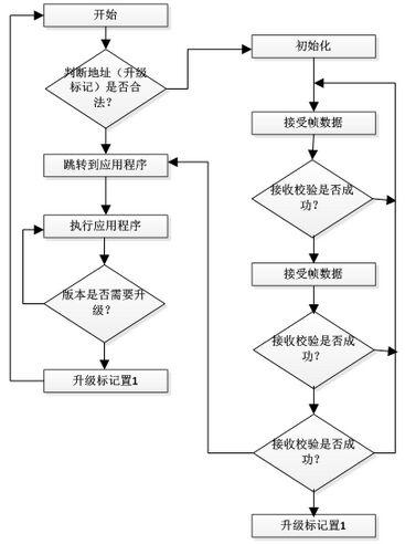 基于IAP在线升级流程图