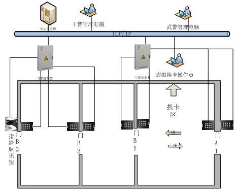 监狱国密CPU门禁系统解决方案