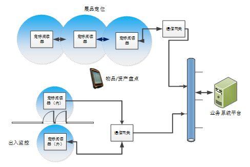 博物馆RFID展品管理系统