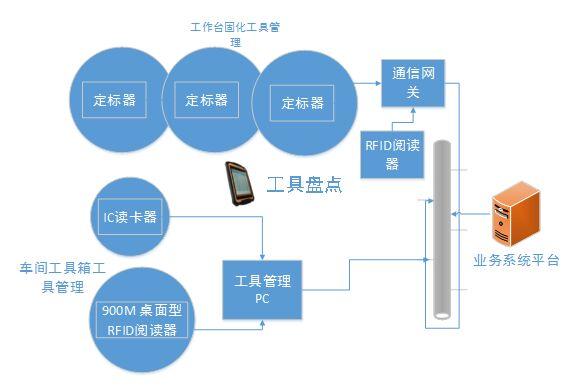 监狱RFID工具管理系统