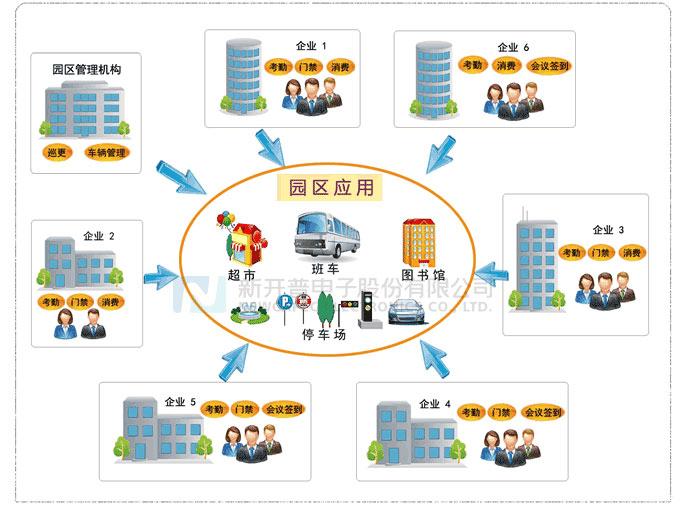 智慧园区管理系统