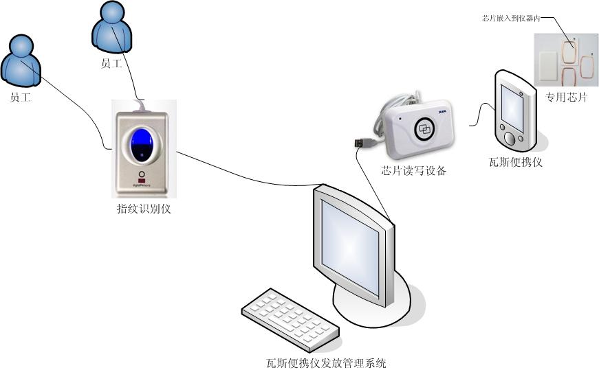 基于指纹识别技术的瓦斯便携仪发放管理系统解决方案