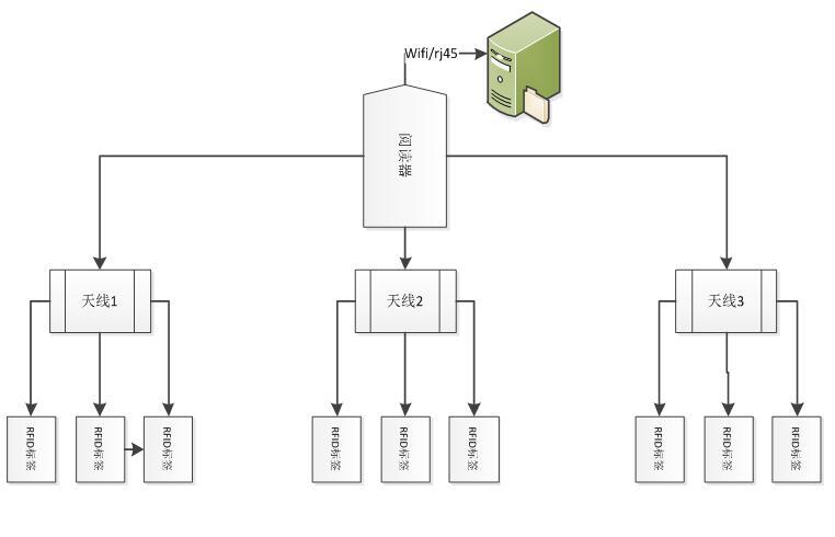 RFID工程袋智能仓储管理系统解决方案